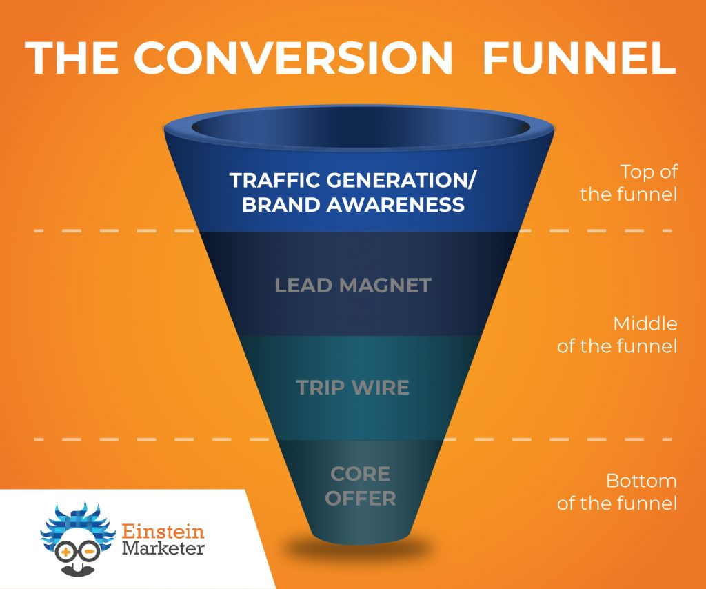 Conversion Funnel- Top of Funnel, Brand Awareness, Traffic Generation