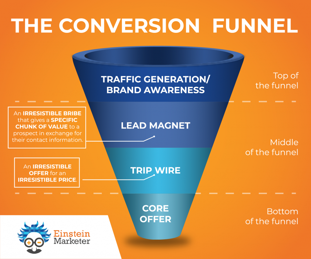 The Conversion Funnel, top of funnel