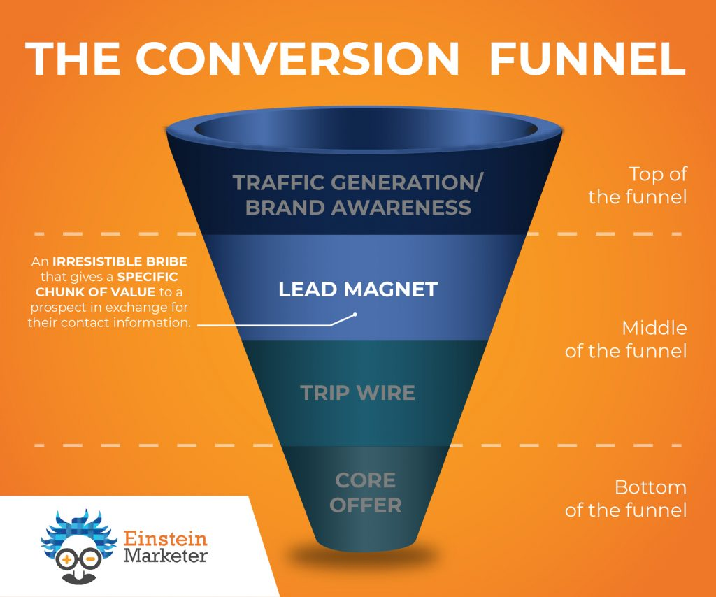 conversion funnel- middle of funnel, lead magnet