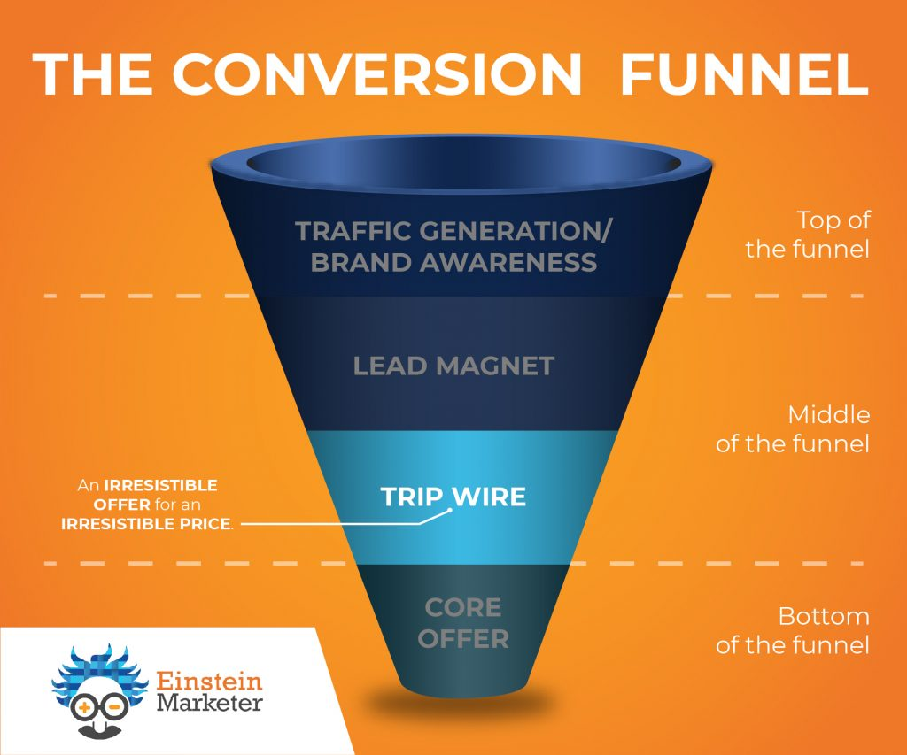 conversion funnel- middle of funnel, tripwire offer