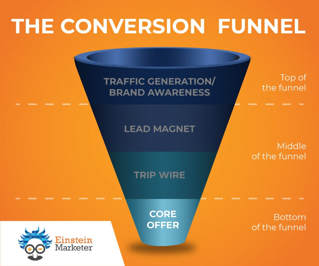 conversion funnel- bottom of funnel, core offer