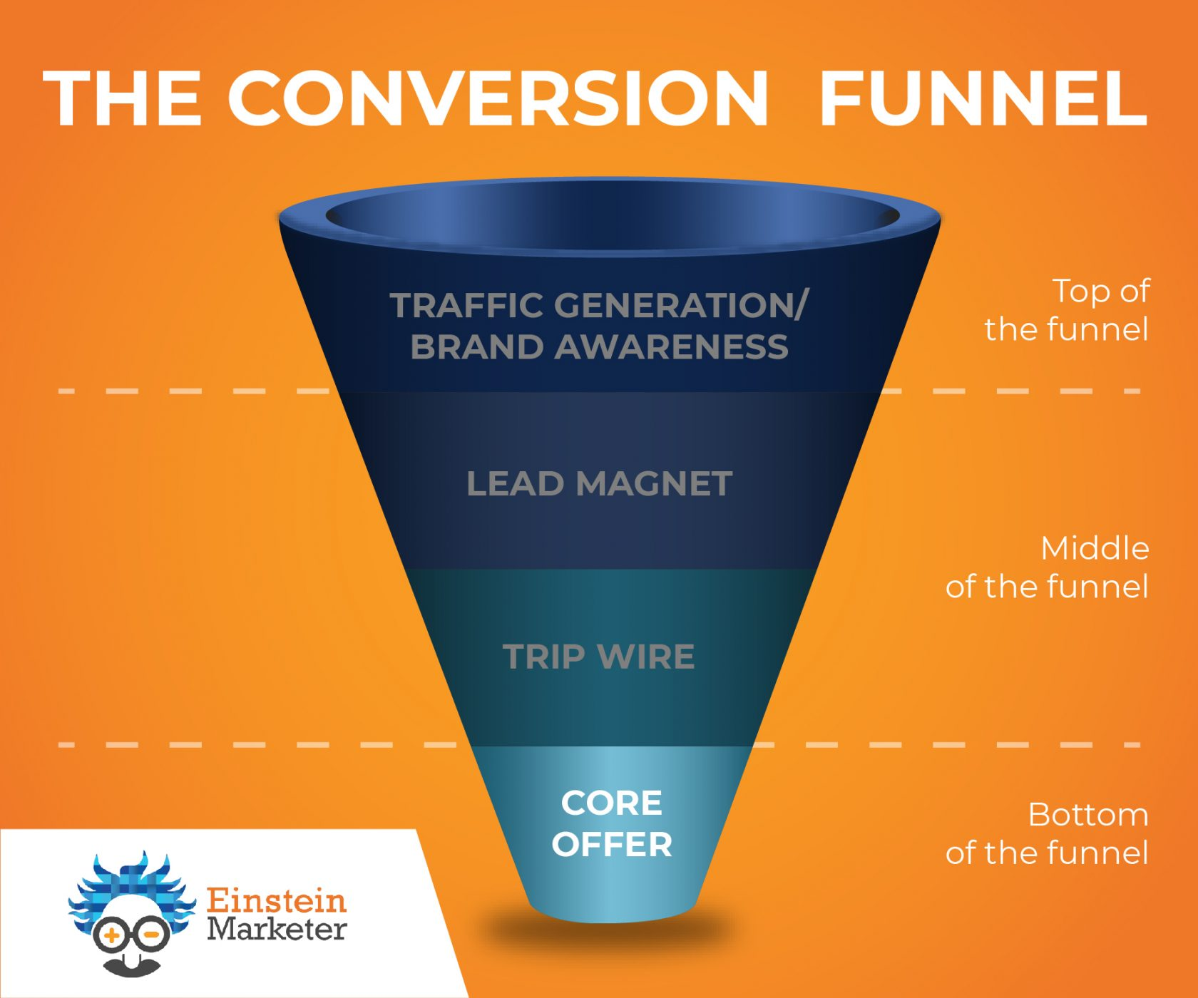 bottom of funnel strategy marketing