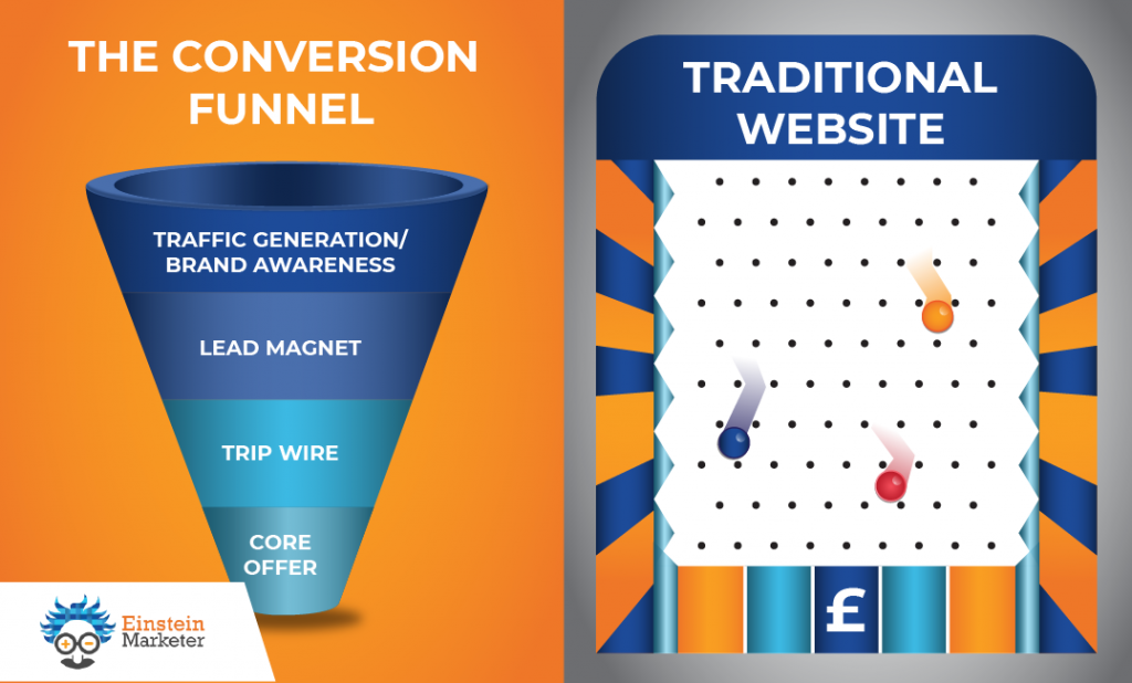 Conversion funnel vs traditional website