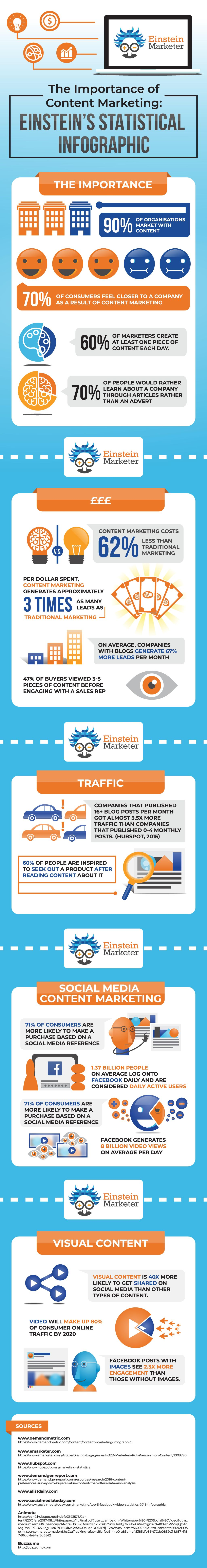 Content Marketing infographic statistics and numbers