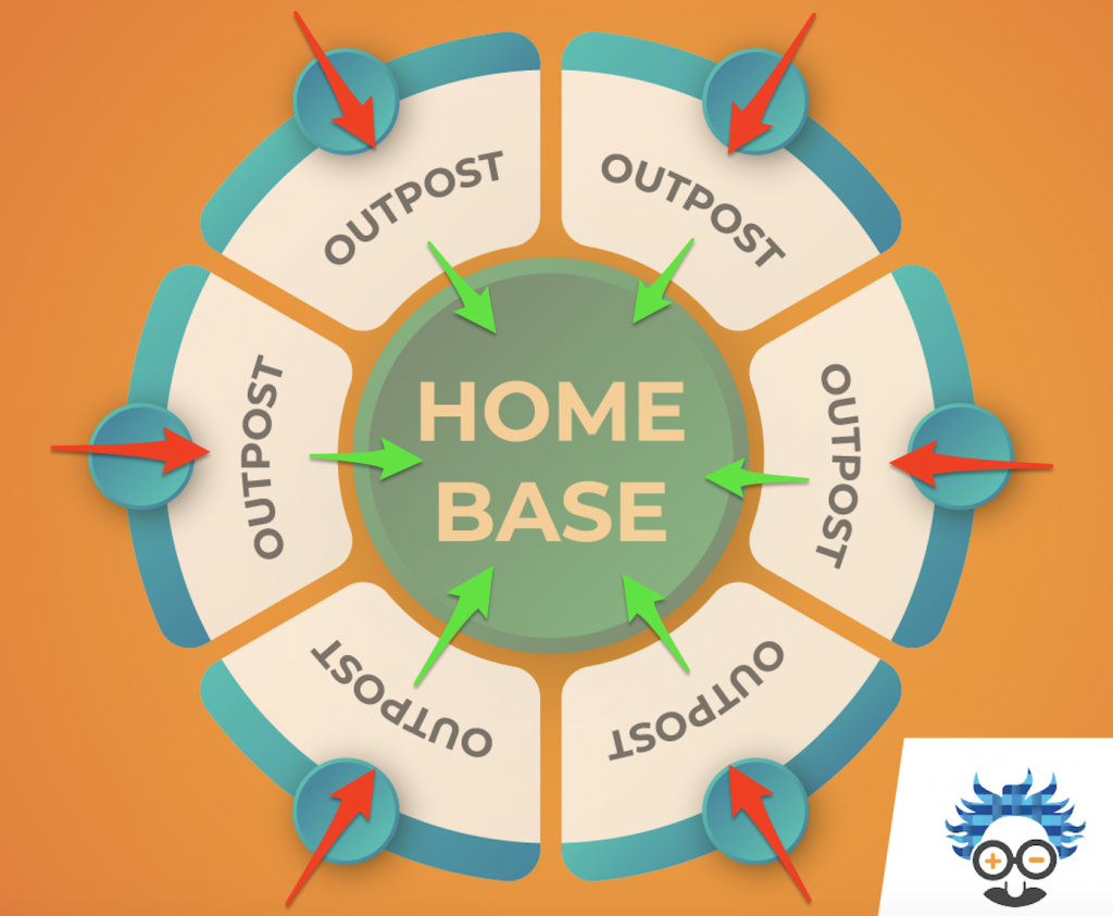 homebase and outpost strategy