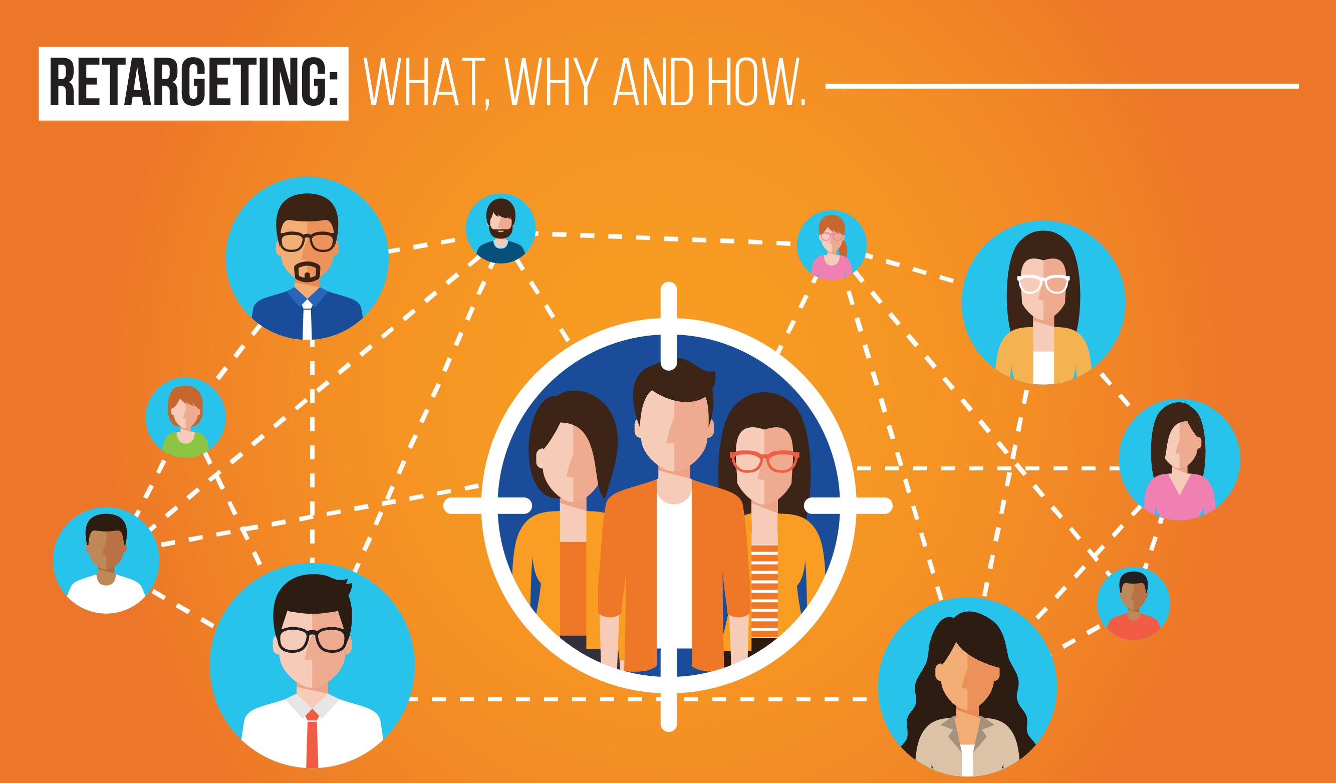 video retargeting marketing funnel