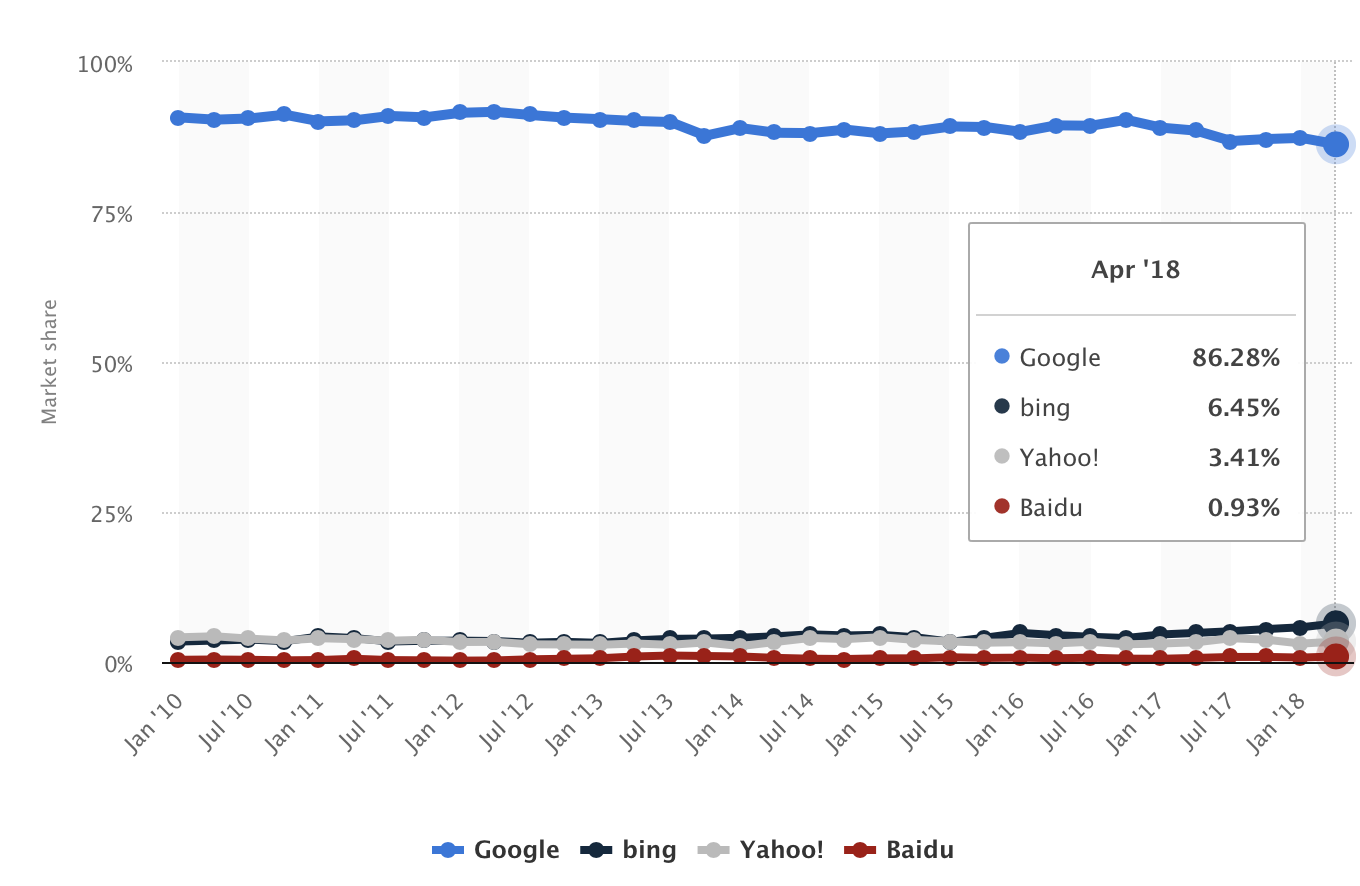 google chrome update security market share