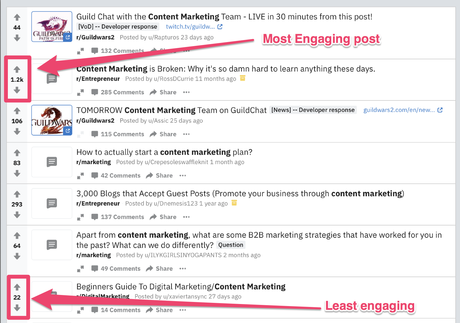 content engagement reddit