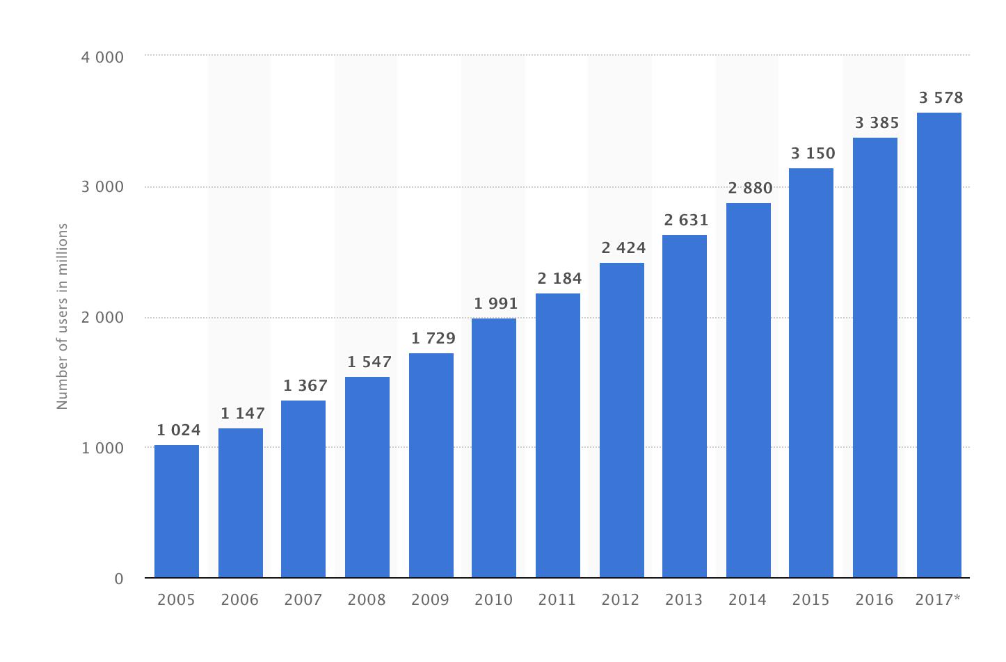 google crash reliance internet users