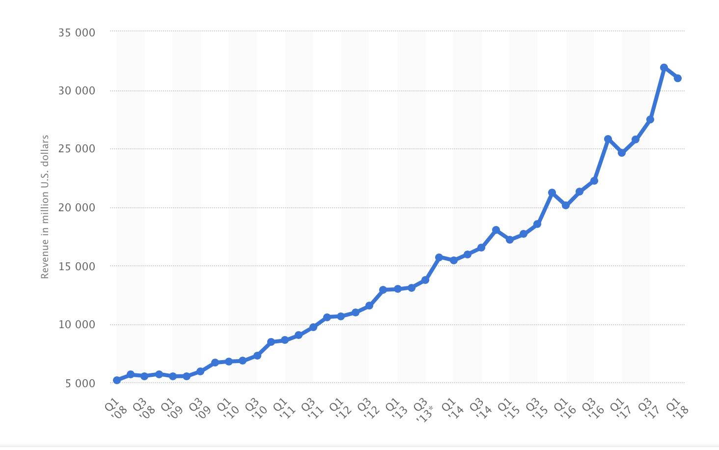 google crash market share