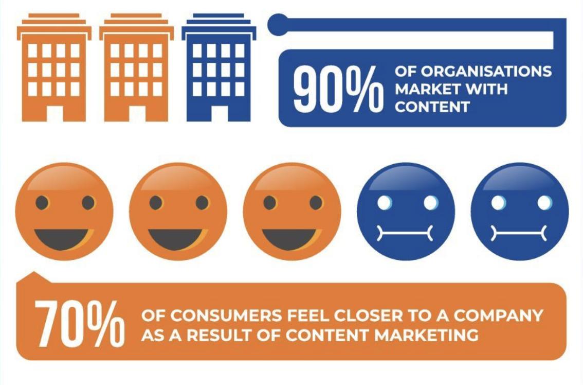google crash market share content marketing