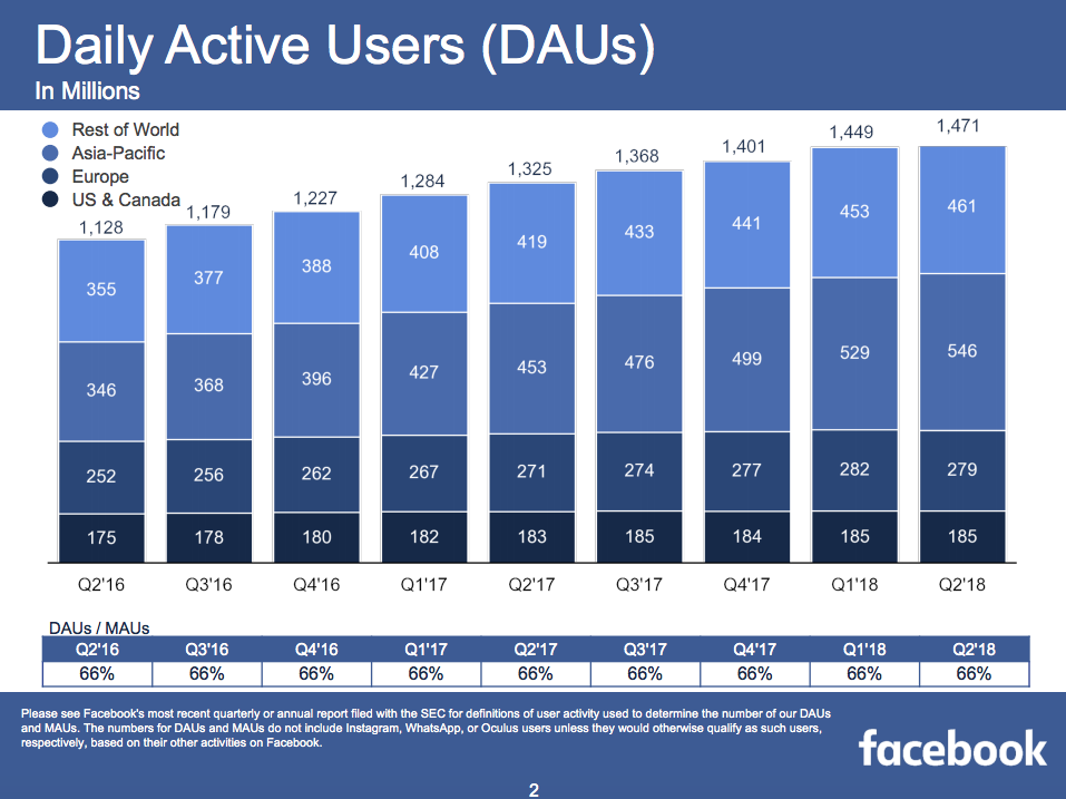 facebook q2 report dau