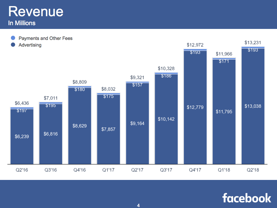 facebook q2 report revenue