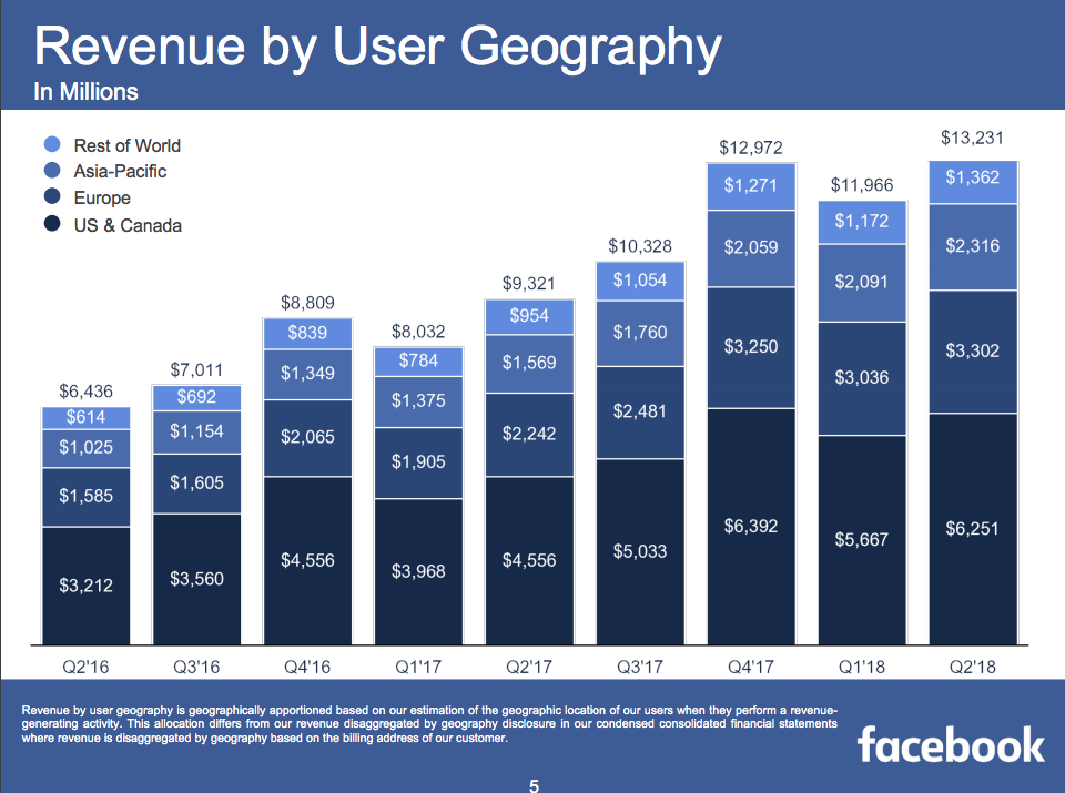 facebook q2 report geographical revenue