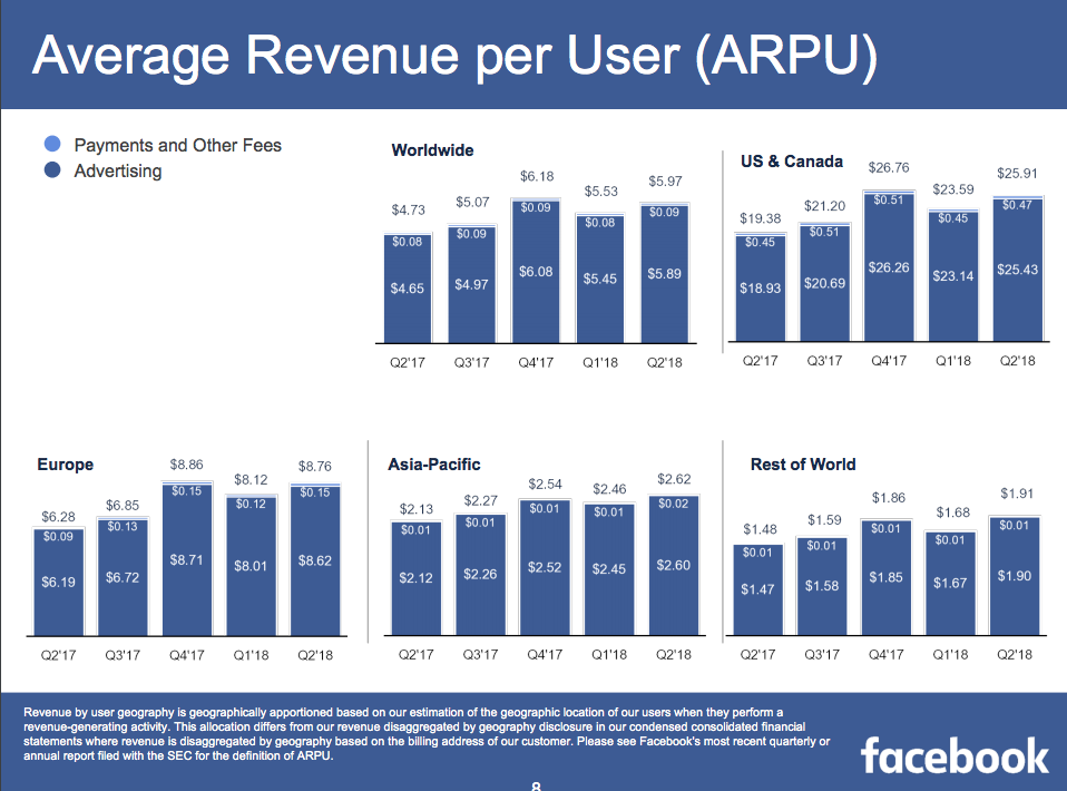 facebook q2 report average revenue per user