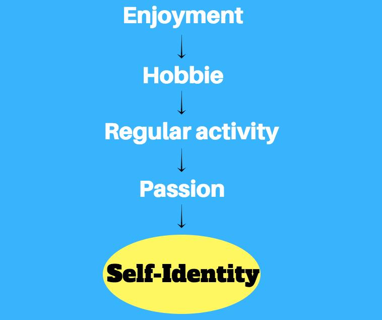 self identity marketing
