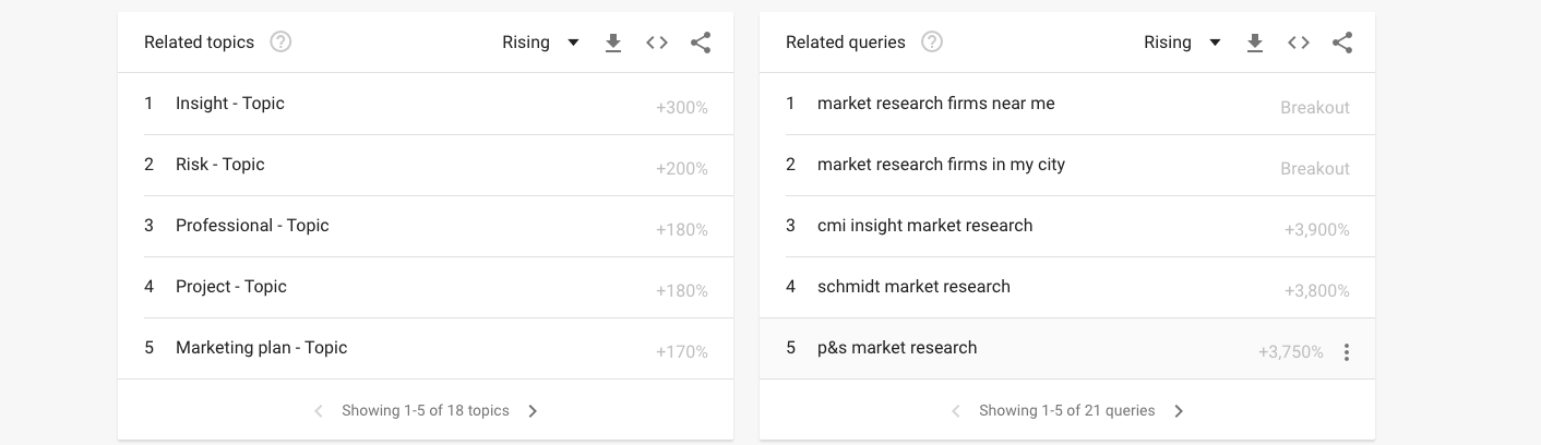 startup marketing research google trends