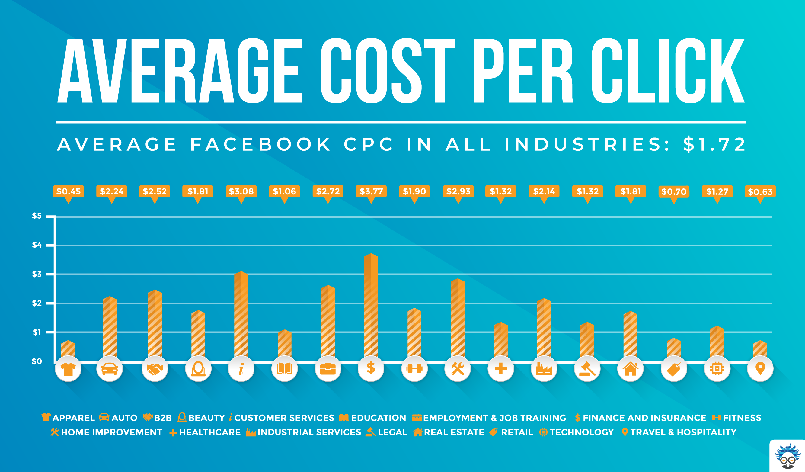 roas calculator average cost per click
