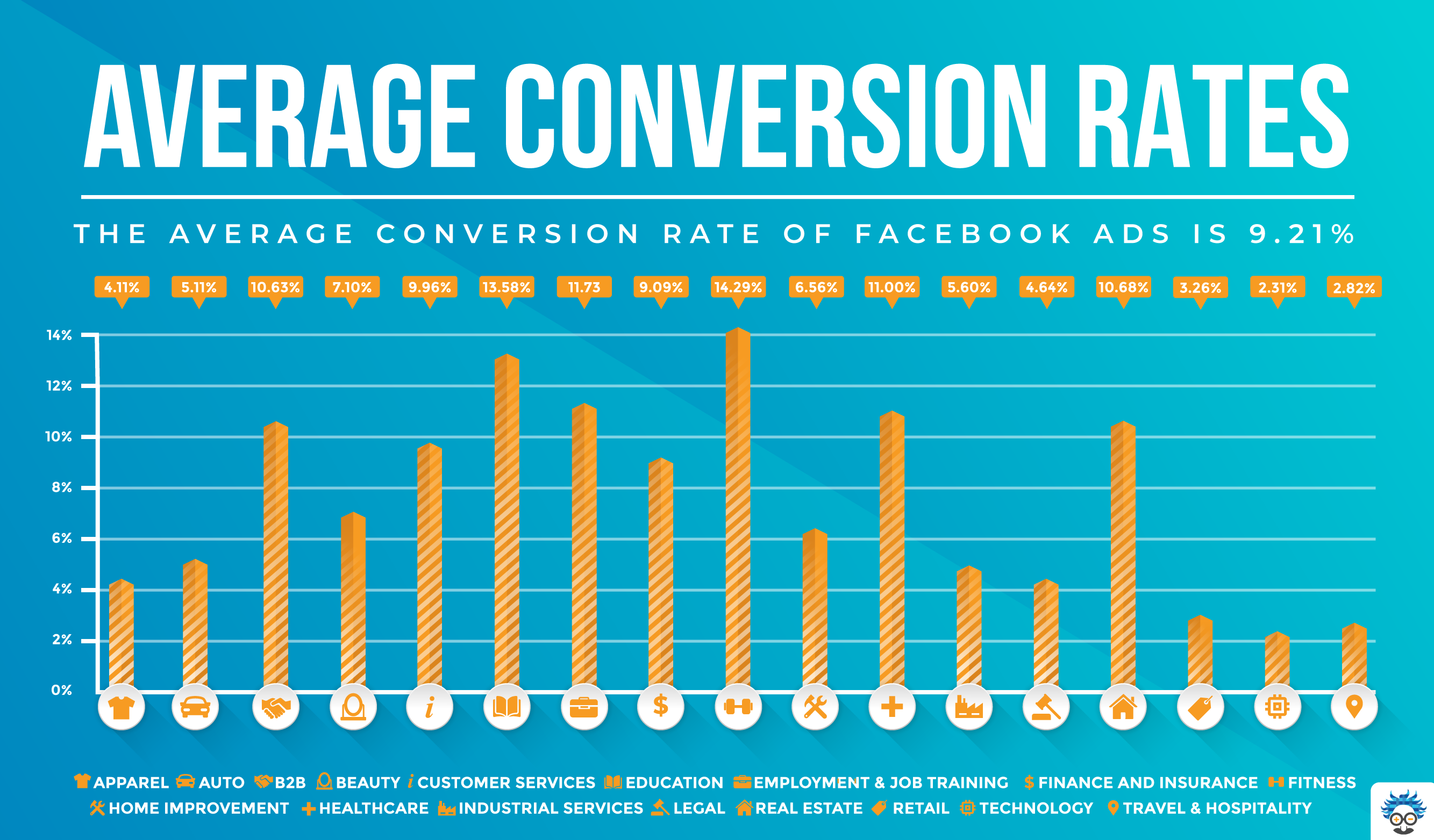 roas calculator average conversion rates