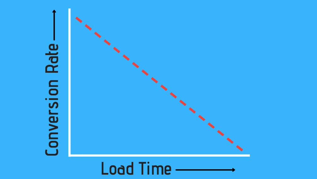 website load speed conversion
