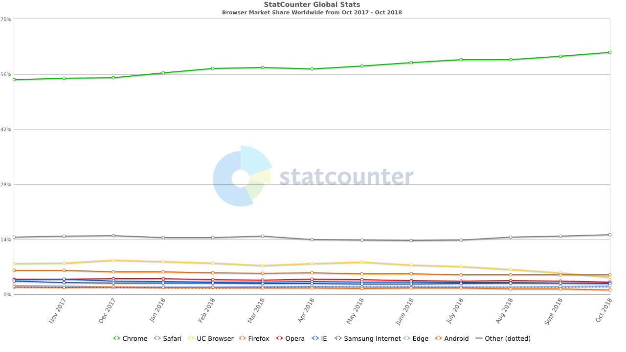 google chrome market share chrome extensions